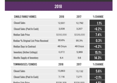 Miami Dade County Local Market Update