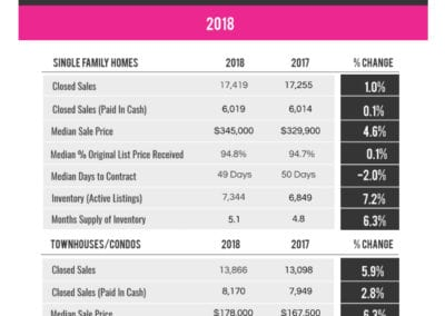 Palm Beach County Local Market Update