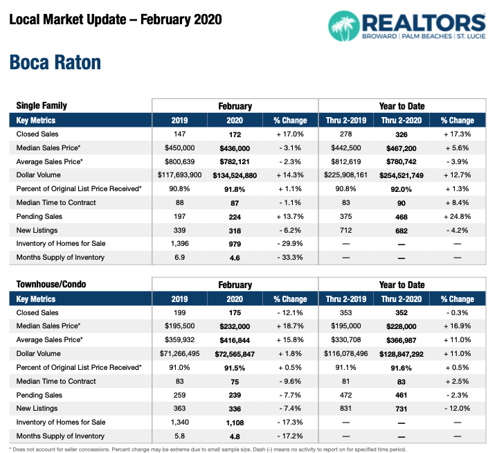 Boca Raton February 2020 Market Update
